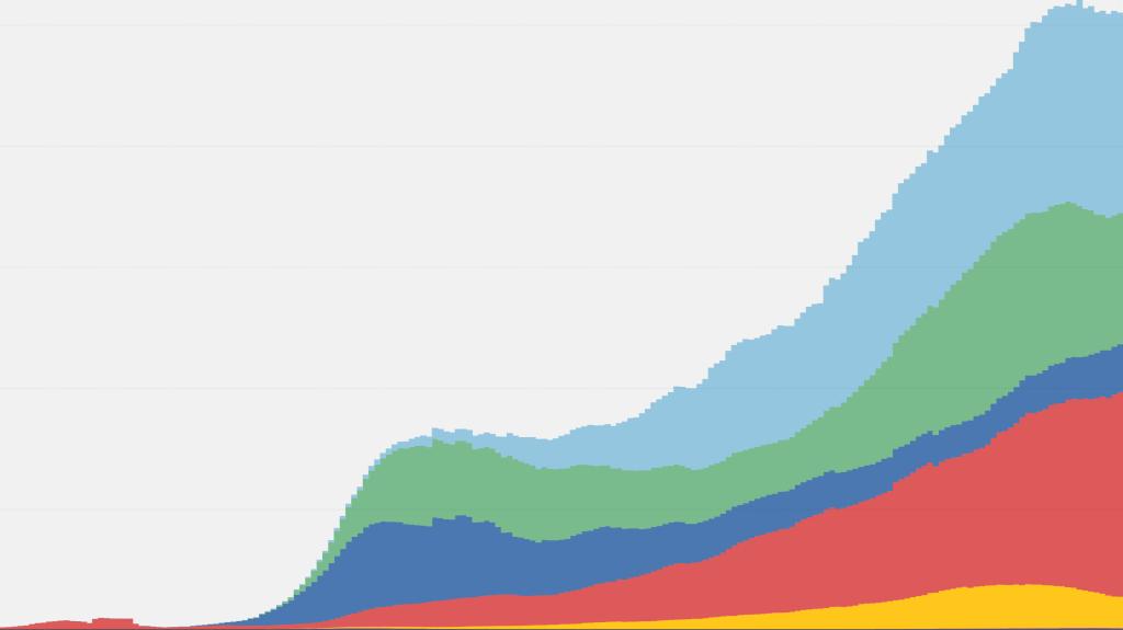 WORLD HITS GRIM MILESTONE OF 20 MILLION REPORTED CORONAVIRUS CASES